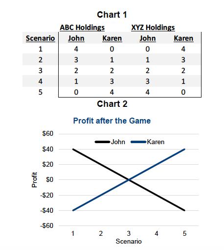 profit loss graphics_generating alpha investing