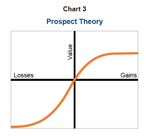 prospect theory gains losses investing_news
