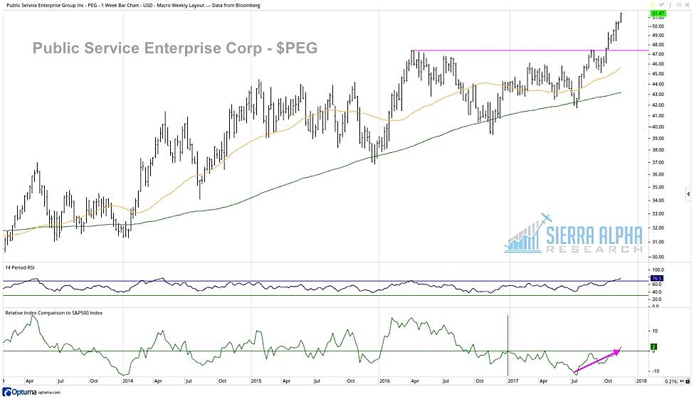 public service enterprise group peg stock chart highs_news_investing_november 15