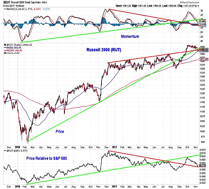 russell 2000 technical stock market outlook investing trends_november 10