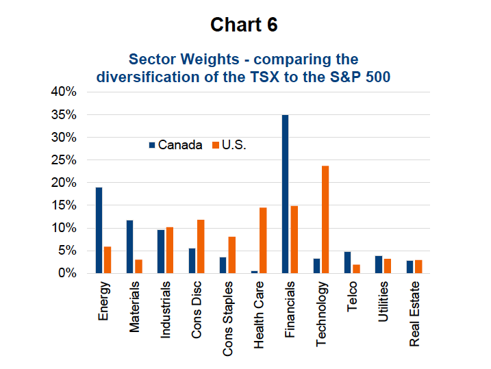 sector weights diversification passive investing_tsx vs s&p 500 chart