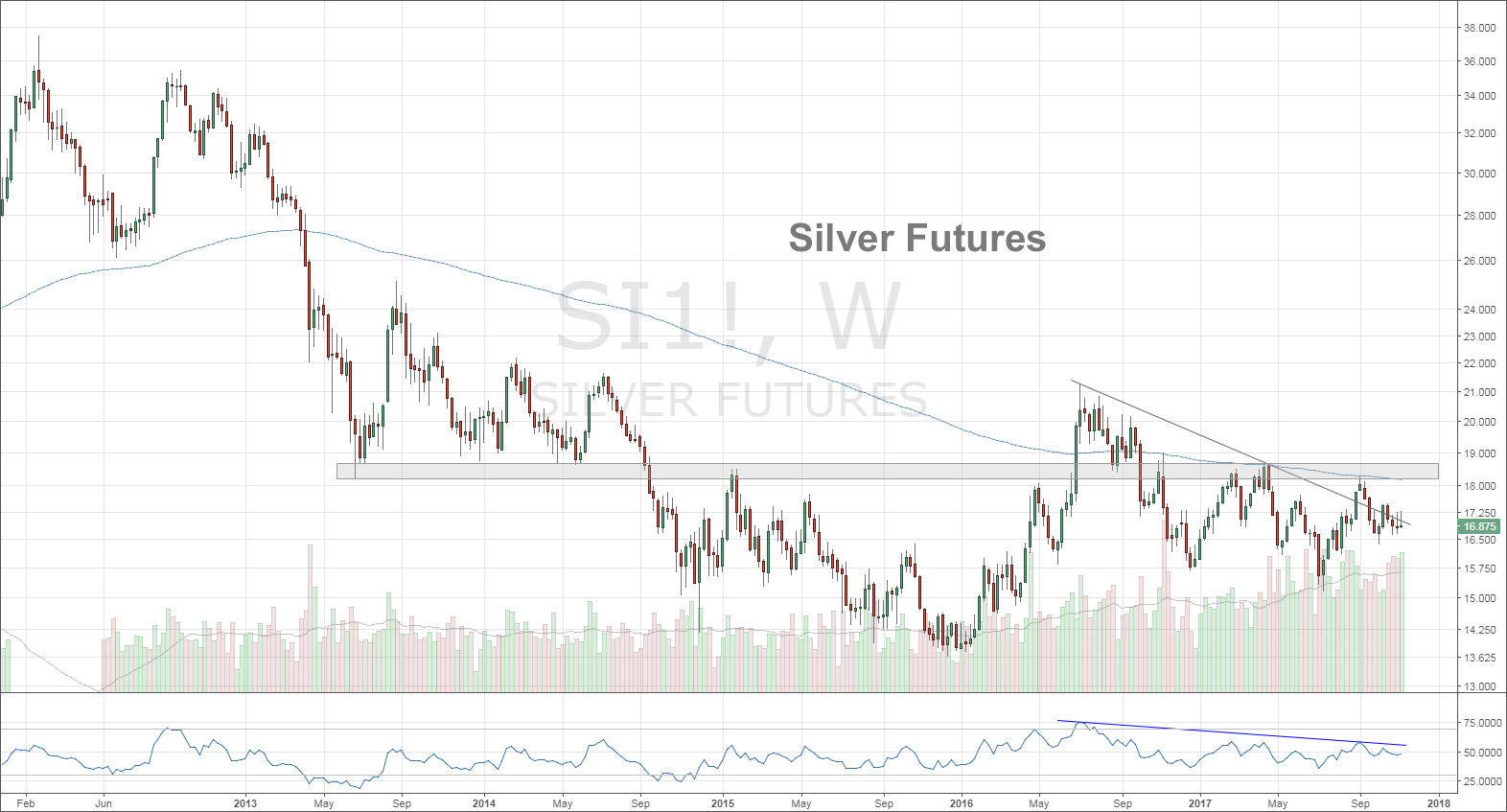silver futures prices bearish down trend lower_news_investing_november 14