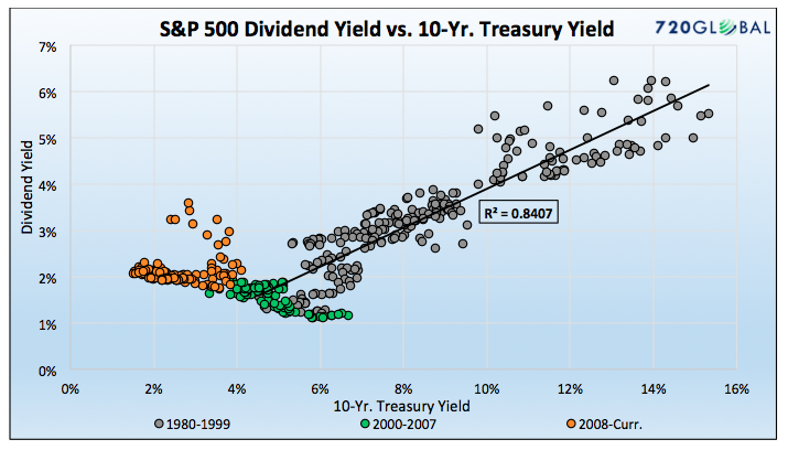 s&p 500 dividend yield vs 10 year treasury yield stock valuations chart