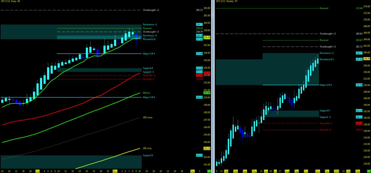 s&p 500 etf bullish trend chart stock market indicators_news_november 13