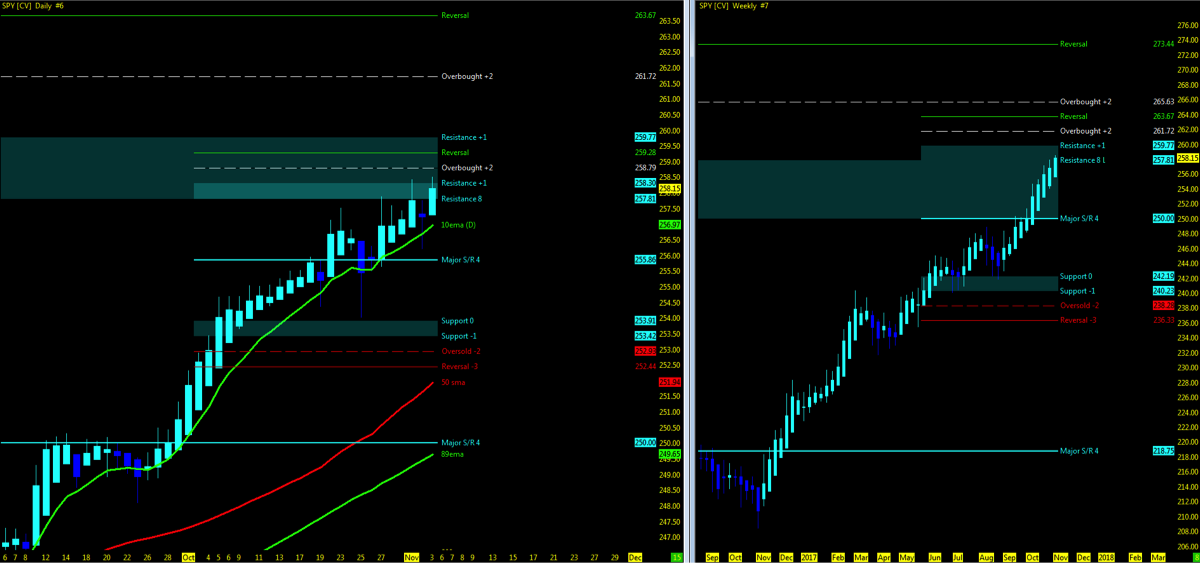 s&p 500 etf spy trend higher heikin ashi candle chart bullish_november 6