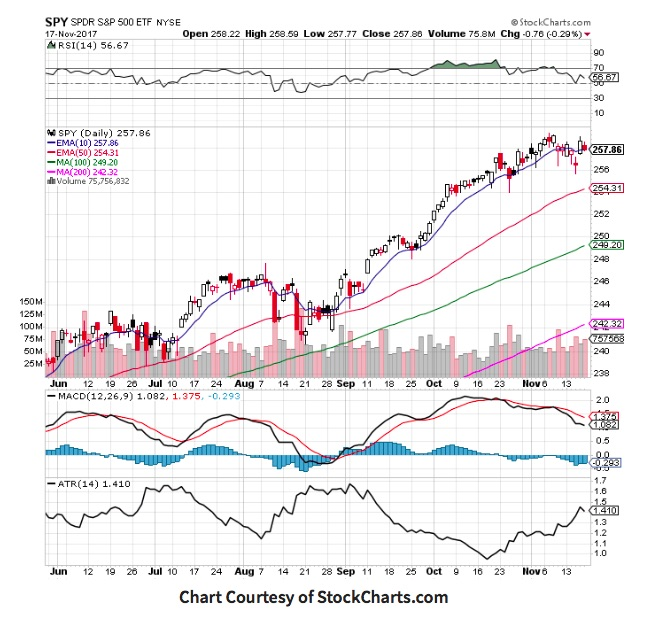 s&p 500 etf trend higher_news_bull market_investing_november 20