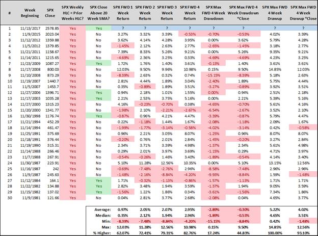 s&p 500 forward returns_november stock market weakness_streaks_investing_news