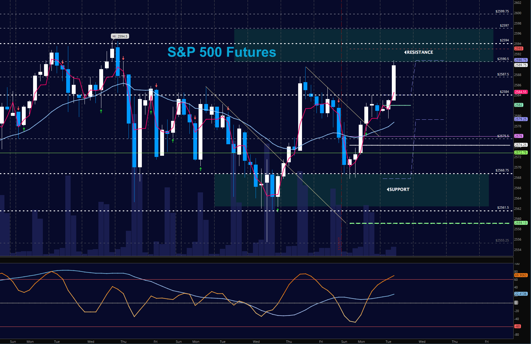 sp 500 futures es trading chart november 21_news_update_markets