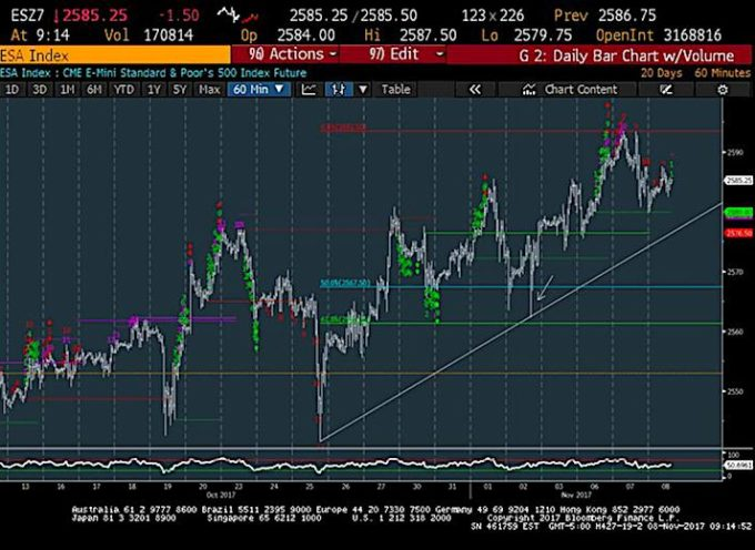 S&P 500 Trading Update: 7 Reasons For Caution