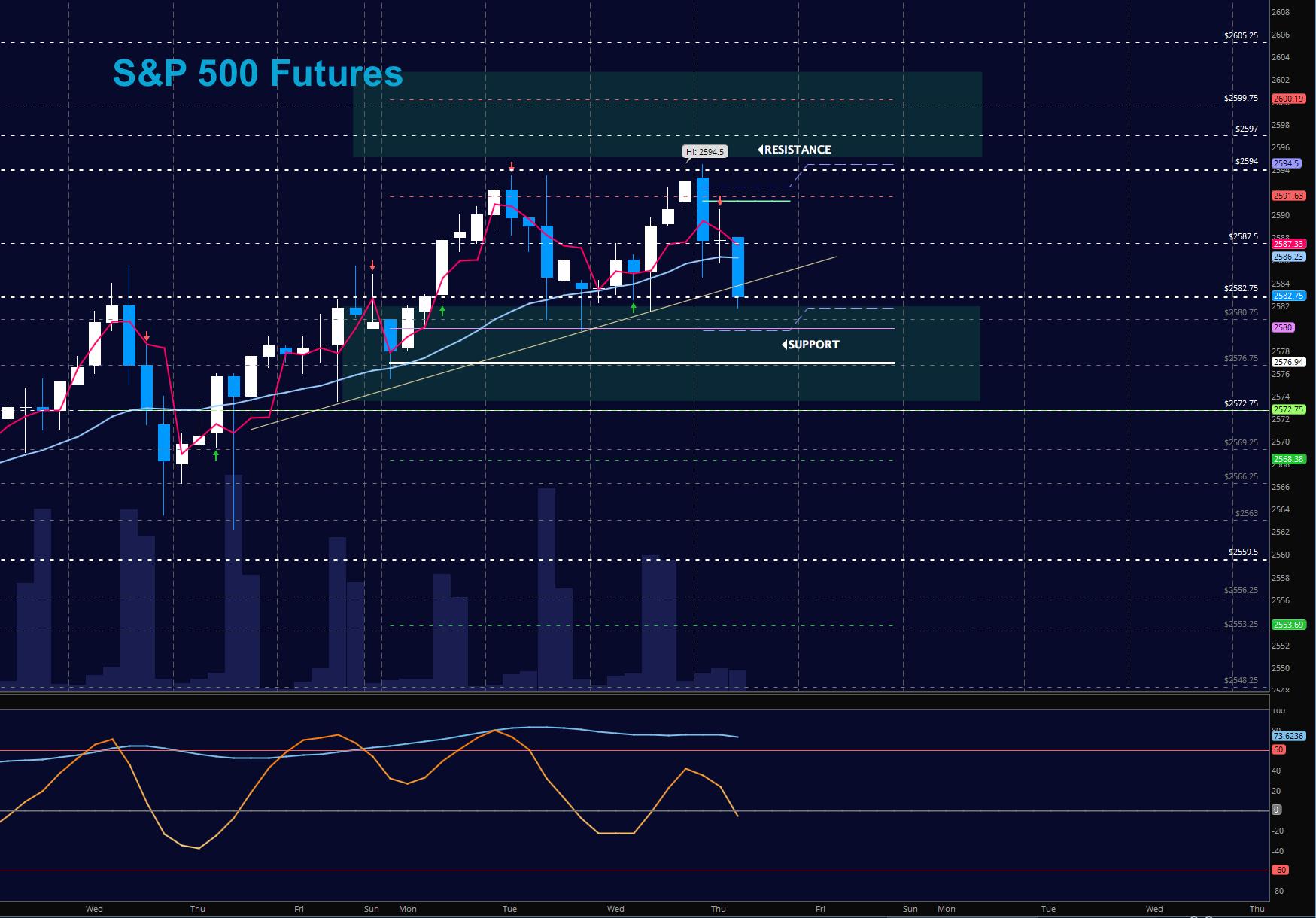 sp 500 futures stock market pullback chart trading analysis_november 9