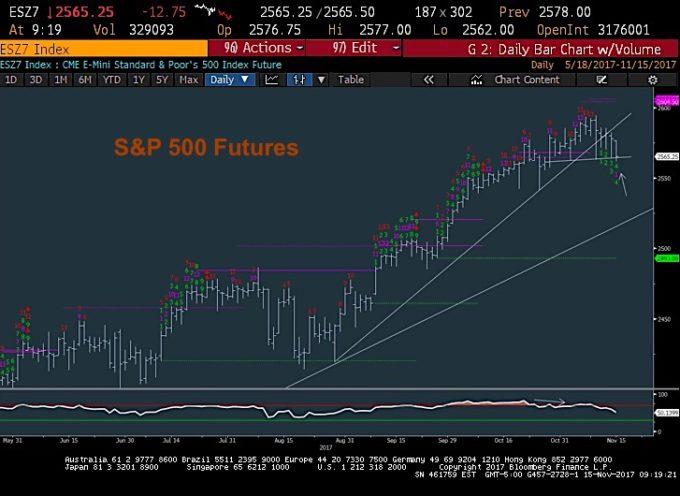 U.S. Equities Trading Update: Breadth & Momentum Deteriorating