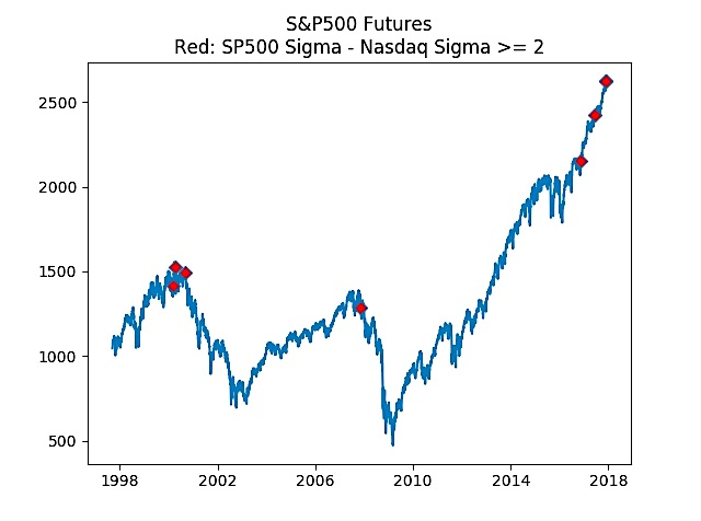 sp 500 nasdaq ratio_sigma_stock market correction_news_november 30