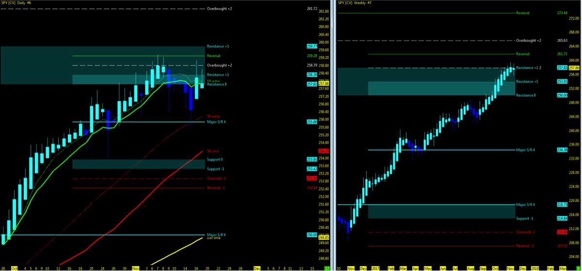 s&p 500 price chart trend bullish_new highs_investing_news_november 20