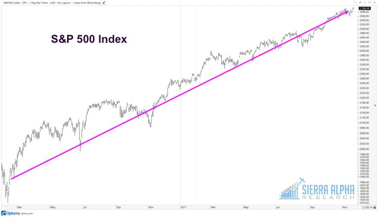 sp 500 stock market chart up trend_news_investors_visuals_november 24