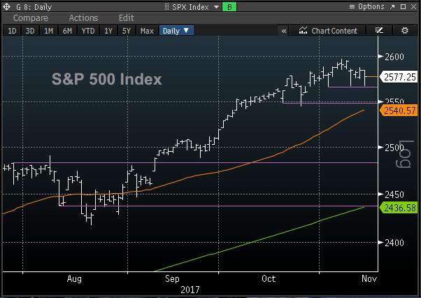 sp 500 stock market concerns investing chart_new_november 14