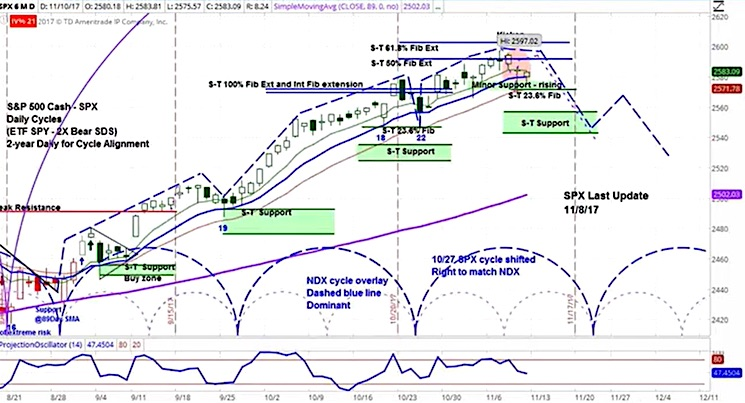s&p 500 stock market cycle decline correction pullback chart_november