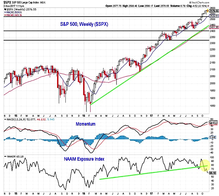 sp 500 stock market trends chart outlook investing research_november 3