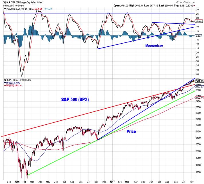 s&p 500 technical stock market outlook investing trends_november 10