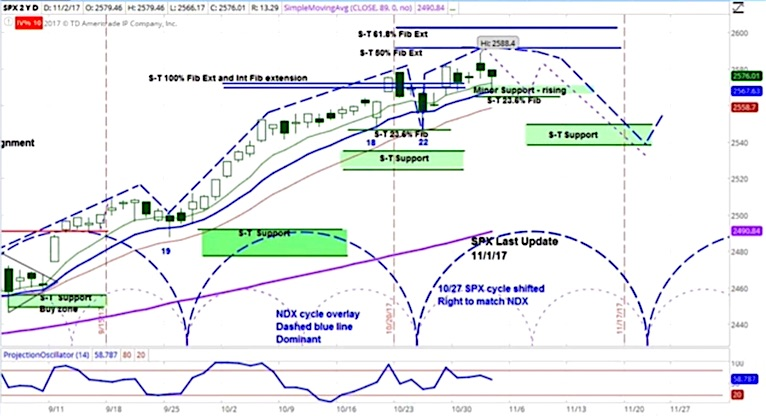 sp 500 time cycle bearish decline week november 6