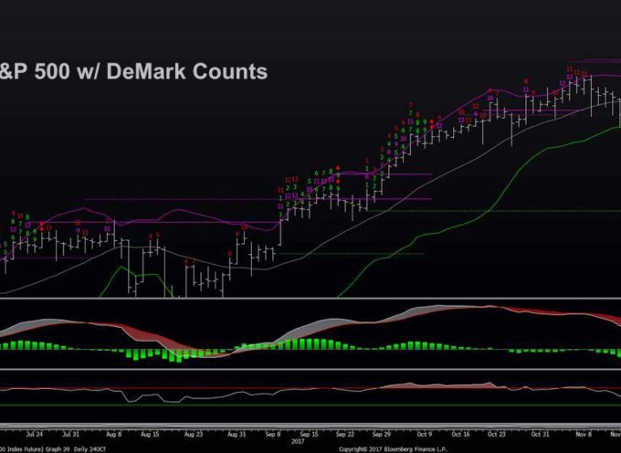 S&P 500 Trading Update: Time / Price Align Into End Of Week