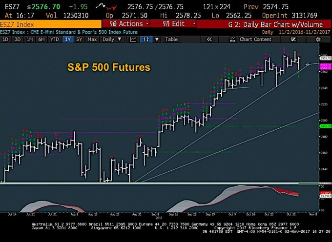 Stock Market Update: Election Anniversary Turning Point?
