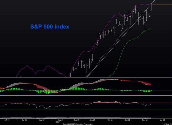 S&P 500 Market Update: Holiday Rally, Then What?