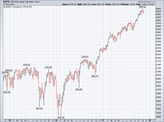 s&p 500 up trend chart_november stock market weakness_investing_news