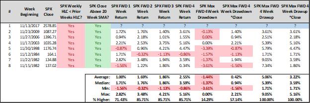 stock market forward returns_november weakness_up trend_investing_news