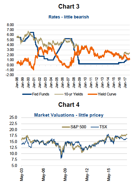stock market valuations high_interest rates low_cycle_news_investing_november 21