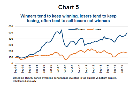 stocks_winners losers behavioral bias sell winners_wrong_news
