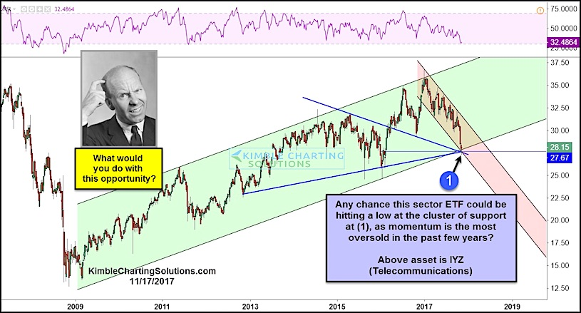 telecom sector iyz stock market etf bottom lows_investing_news_november