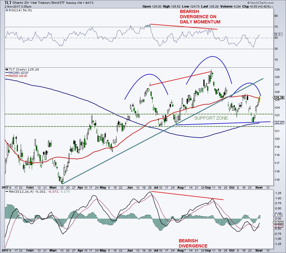 tlt 20 year treasury bond etf head and shoulder chart_bearish_november