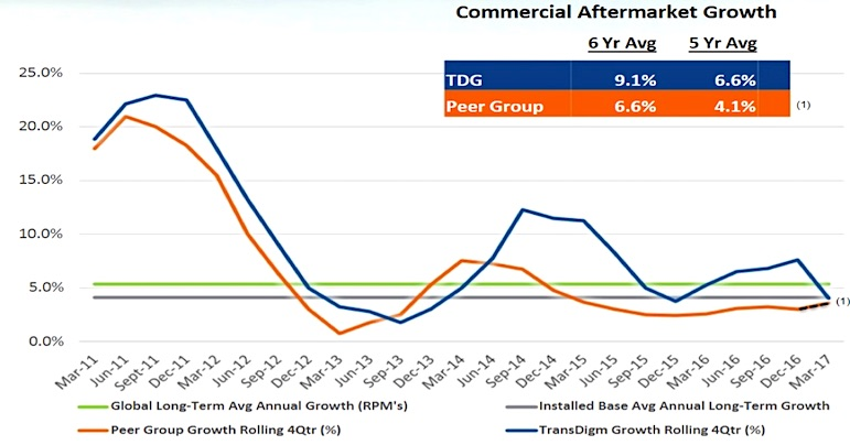 transdigm commercial aftermarket growth chart_13f filings_news_