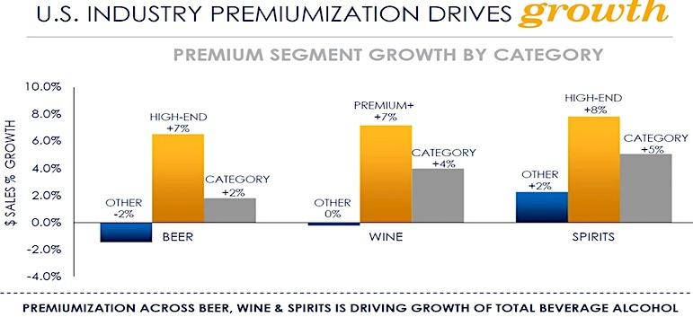 us beer spirits wine industry premium sales growth_constellation brands_news_13f filings