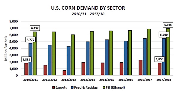 us corn demand by sector_exports_feed_ethanol_year 2017
