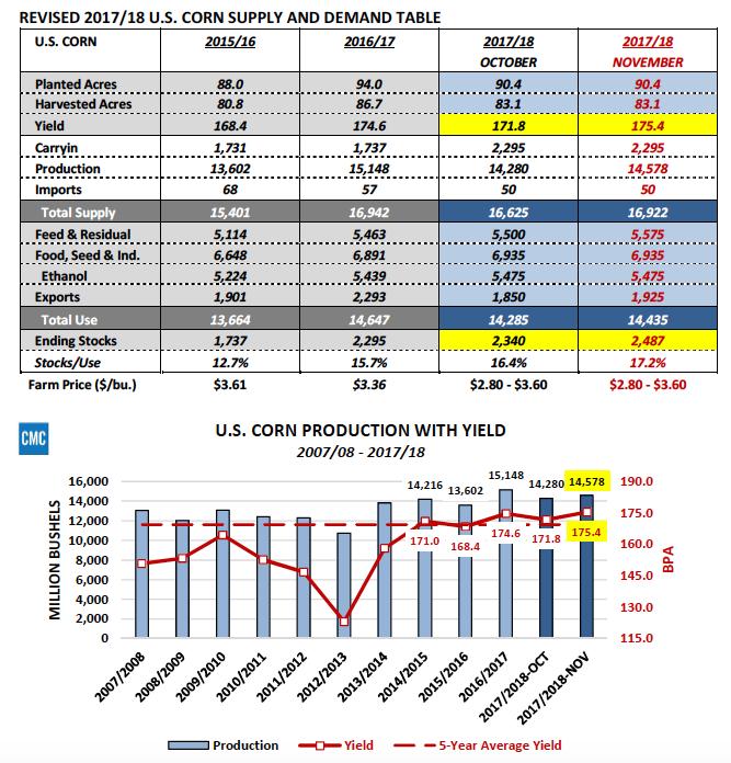 us corn supply demand production estimates 2017 2018