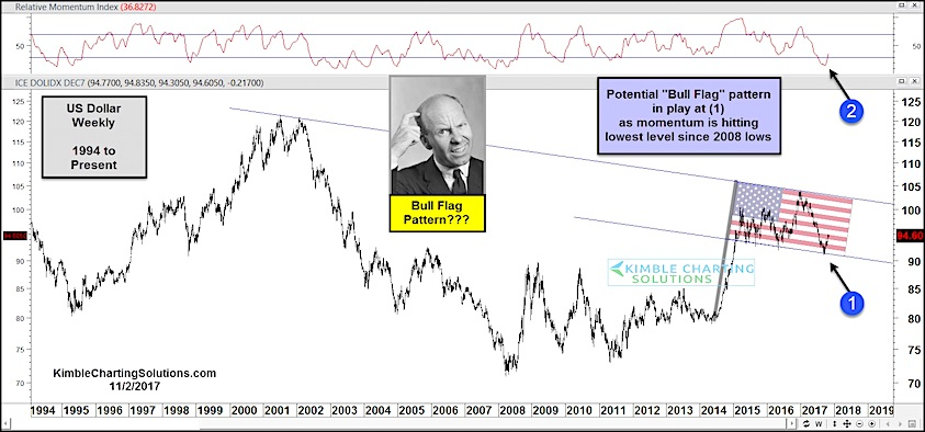 us dollar index bullish flag pattern_long term chart_new