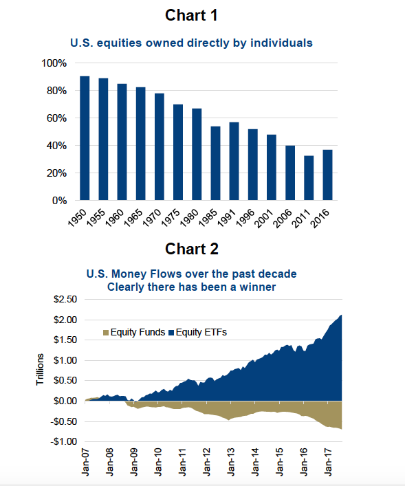 us equities owned by individuals vs etf trends passive investing history_federal reserve_ici