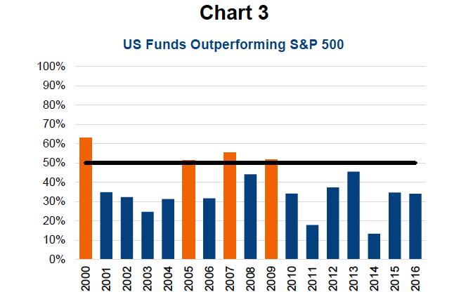 us funds outperforming the s&p 500_years 2000 to 2016