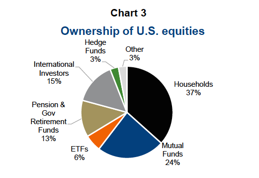 us ownership equities by investor types_investing_news_november 2017
