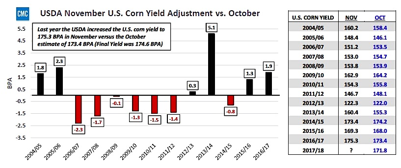 usda november corn yield estimate adjustments vs october chart