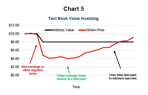 value investing graphic