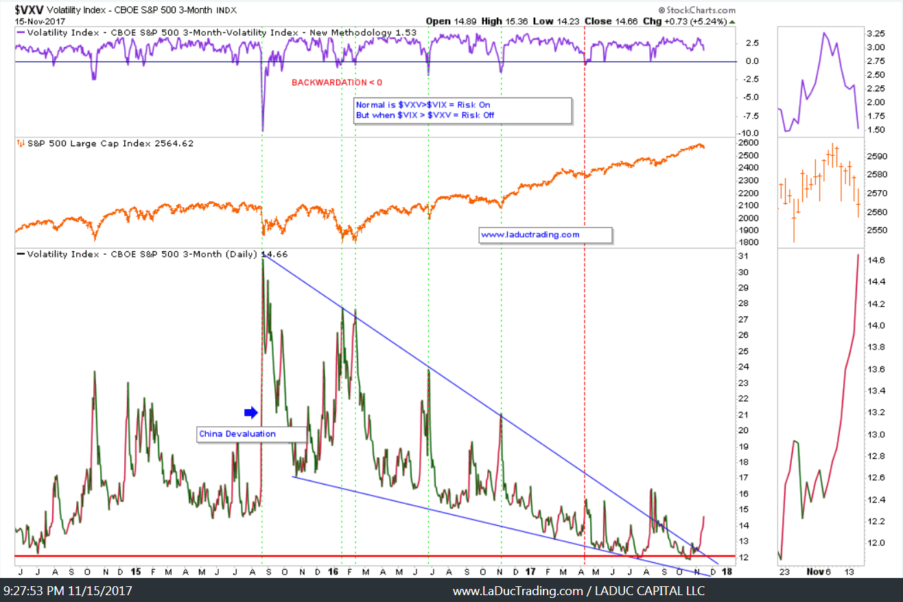 vix vxv volatility index charts_stock market_news_november