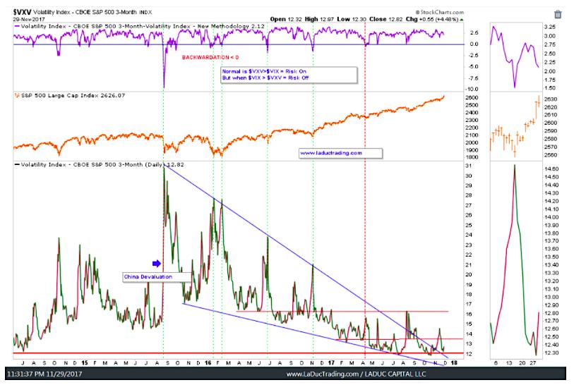 vxv volatility index backwardation vs s&p 500 chart_news_investing_november