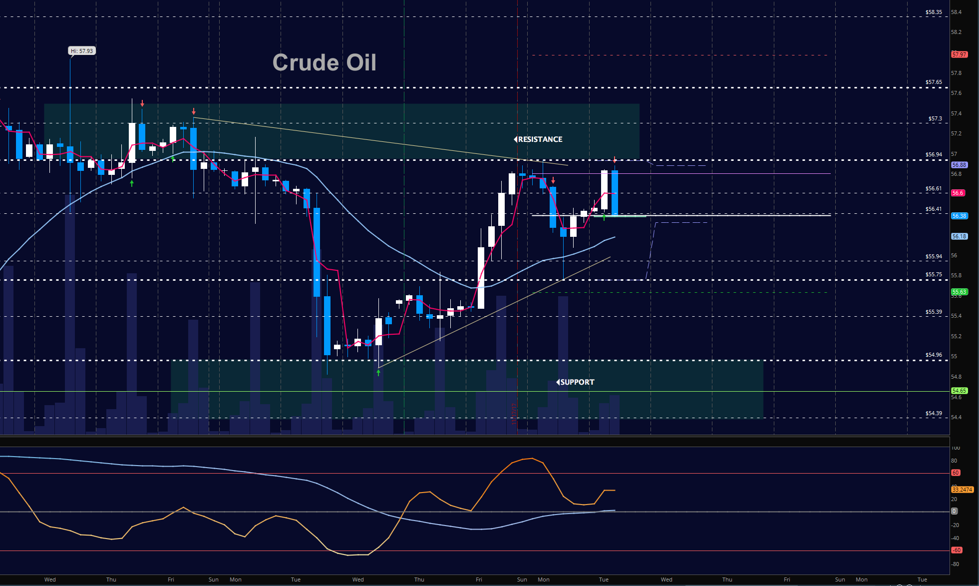 wti crude oil futures trading chart november 21_news_update_markets