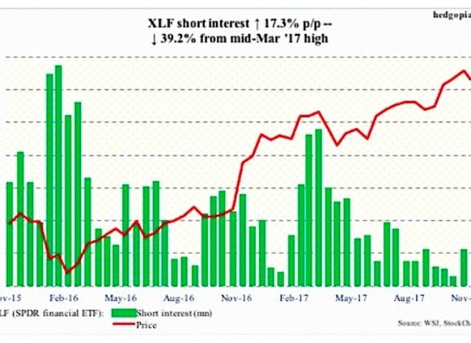 S&P Sector ETFs: The Latest Long & Short Interest