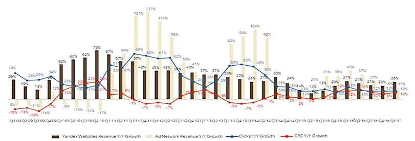 yandex business segments revenue growth_13f filings_news_november