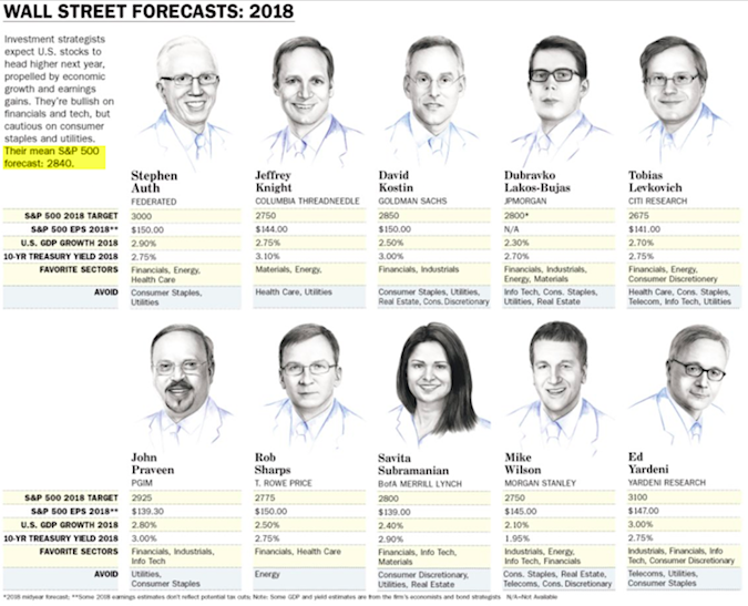 2018 barrons s&p 500 stock market price forecasts