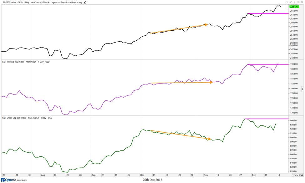 2018 equities s&p market cap indexes trading chart