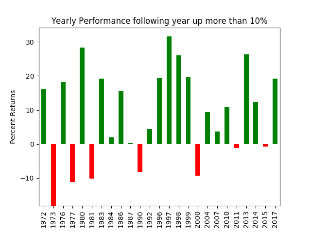 2018 stock market forecast_yearly performance after up 10 percent chart